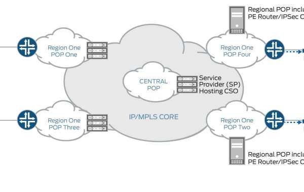 What is SD-WAN?